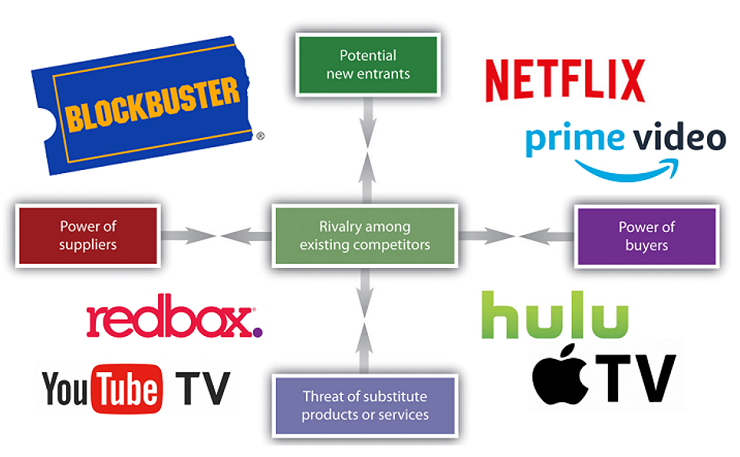 1 3 Netflix Tech And Timing Foundations Of Management Information Systems