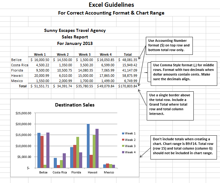 Format Guidelines (used when both currency and non-currency are reflected in a worksheet). Excel Guidelines for Units and Dollar Amounts in Same Worksheet. Three-line title for workbooks not containing Documentation sheet: Company Name, Type of Report, Date. When mixing units and dollars columns, format entire dollar column with Accounting Number format ($). No decimals when dollar amounts are whole dollars, no cents. Remember: Spellcheck. Print preview before printing or submitting. Proofreading common sense: do results make sense? Make sure worksheet looks professional.