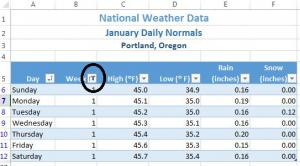 "Portland, Oregon Worksheet B5 ""Week"" filter has funnel and circled in black."