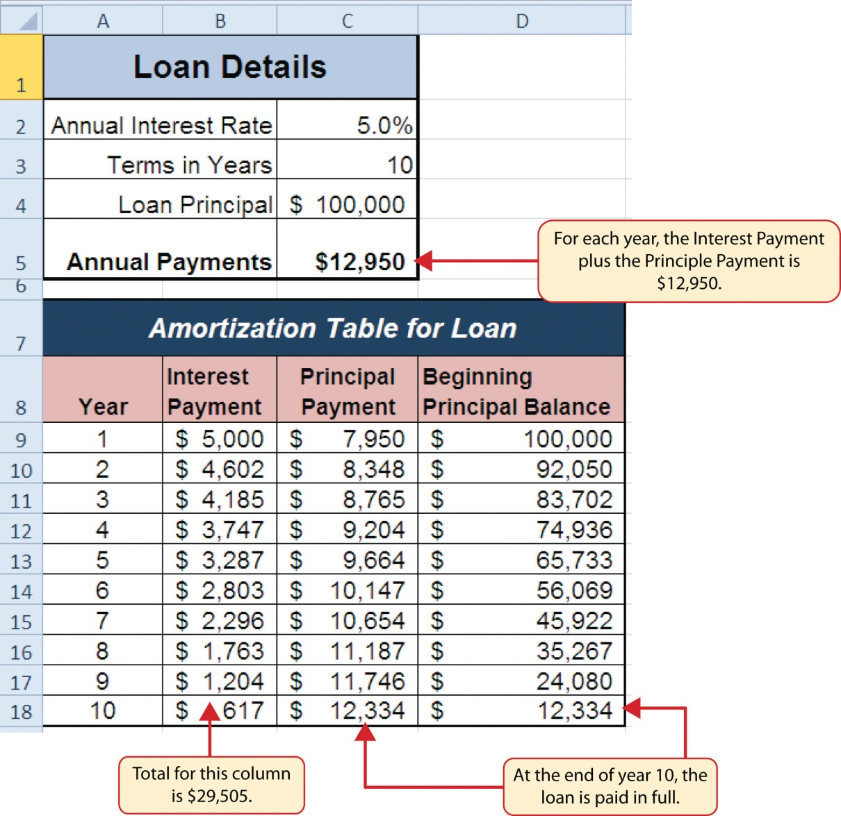 Amortization table for a $100,000 loan. For each year, Interest Payment plus Principal Payment is $12,950. At end of year 10, loan is paid in full.