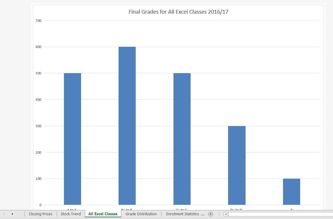 """""""Final Grades for All Excel Classes"""" column chart in separate worksheet titled """"All Excel Classes""""."""