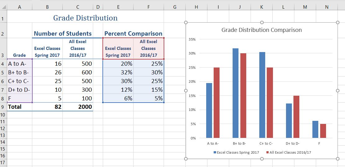 Completed Data Series for the Class Grade Distribution. Percent Comparisons in Columns E & F have been calculated.