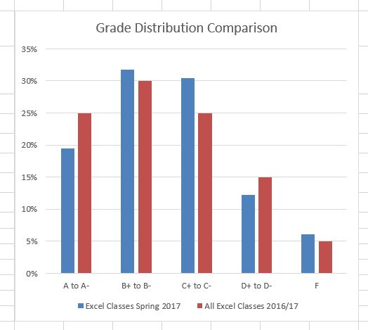 """Column Chart """"Grade Distribution Comparison"""" completed comparing grades for """"Excel Classes Spring 2016"""" and """"All Excel Classes 2016/17""""."""