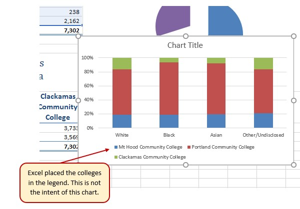 Initial Construction of the 100% Stacked Column Chart with colleges in legend. Not the intent of this chart.
