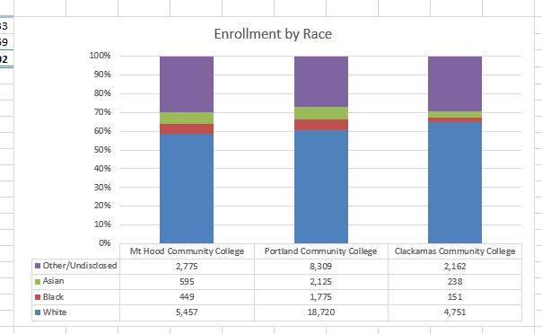 Final 100% Stacked Column Chart with enrollment statistics by race at Mt. Hood, Portland, and Clackamas Community colleges.