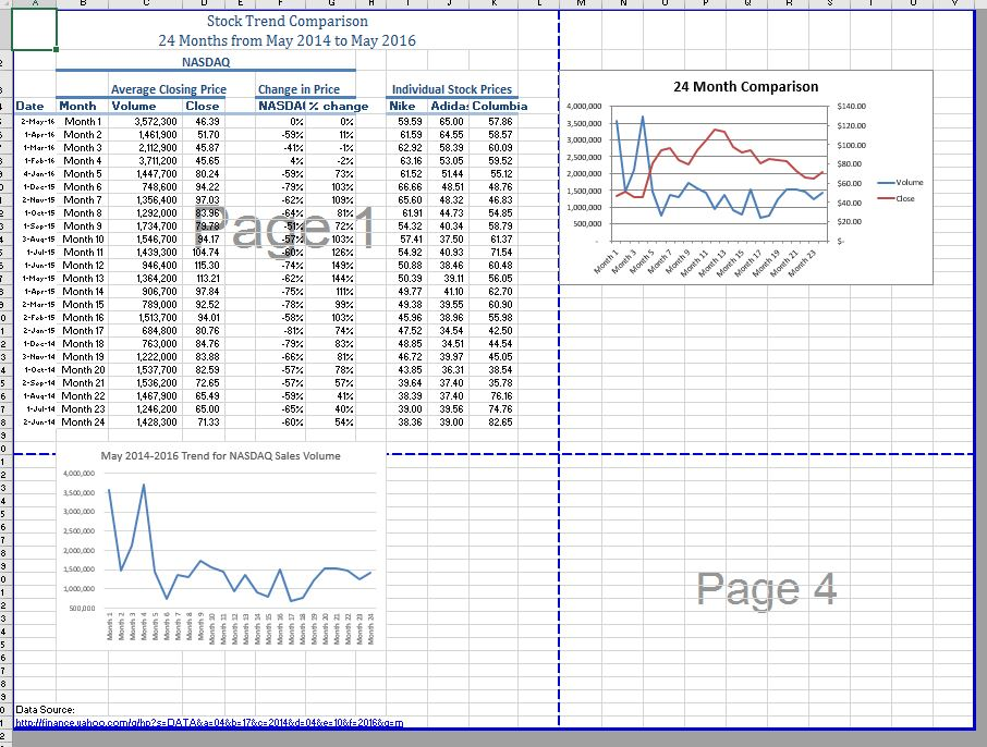 """Stock Trend Comparison Page Break Preview. One horizontal, and one vertical, blue dashed line divide the sheet into four pages. Upper left: Worksheet data with """"Page 1"""" superimposed. Upper right: 24 Month Comparison line chart. Bottom left: May 2014-2016 Trend for NASDAQ Sales Volume line chart and data source link slightly covers blue dashed horizontal page break above it. Bottom right: Empty except for Page 4 superimposed."""