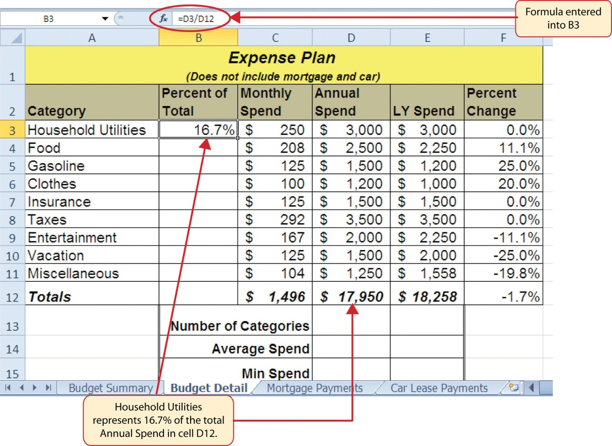 """Household Utilities represents 16.7% of total Annual Spend from cell D12 when formula """"=D3/D12"""" is entered in cell B3 and """"enter"""" is pressed in D12."""