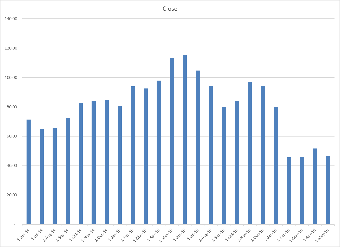 Stock Trend instant chart shows column chart Date data on X axis and Close data on Y axis.