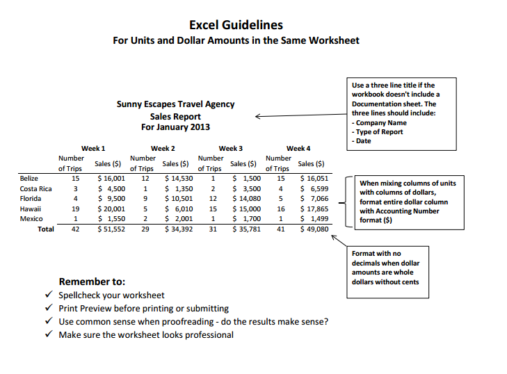 Excel Guidelines for Units and Dollar Amounts in Same Worksheet. Three-line title for workbooks not containing Documentation sheet: Company Name, Type of Report, Date. When mixing units and dollars columns, format entire dollar column with Accounting Number format ($). No decimals when dollar amounts are whole dollars, no cents. Remember: Spellcheck. Print preview before printing or submitting. Proofreading common sense: do results make sense? Make sure worksheet looks professional.