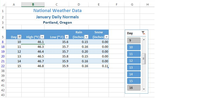 """Column A """"Day"""" cell data from 10 down to 15. Day slicer box on right with days 10-15 selected."""