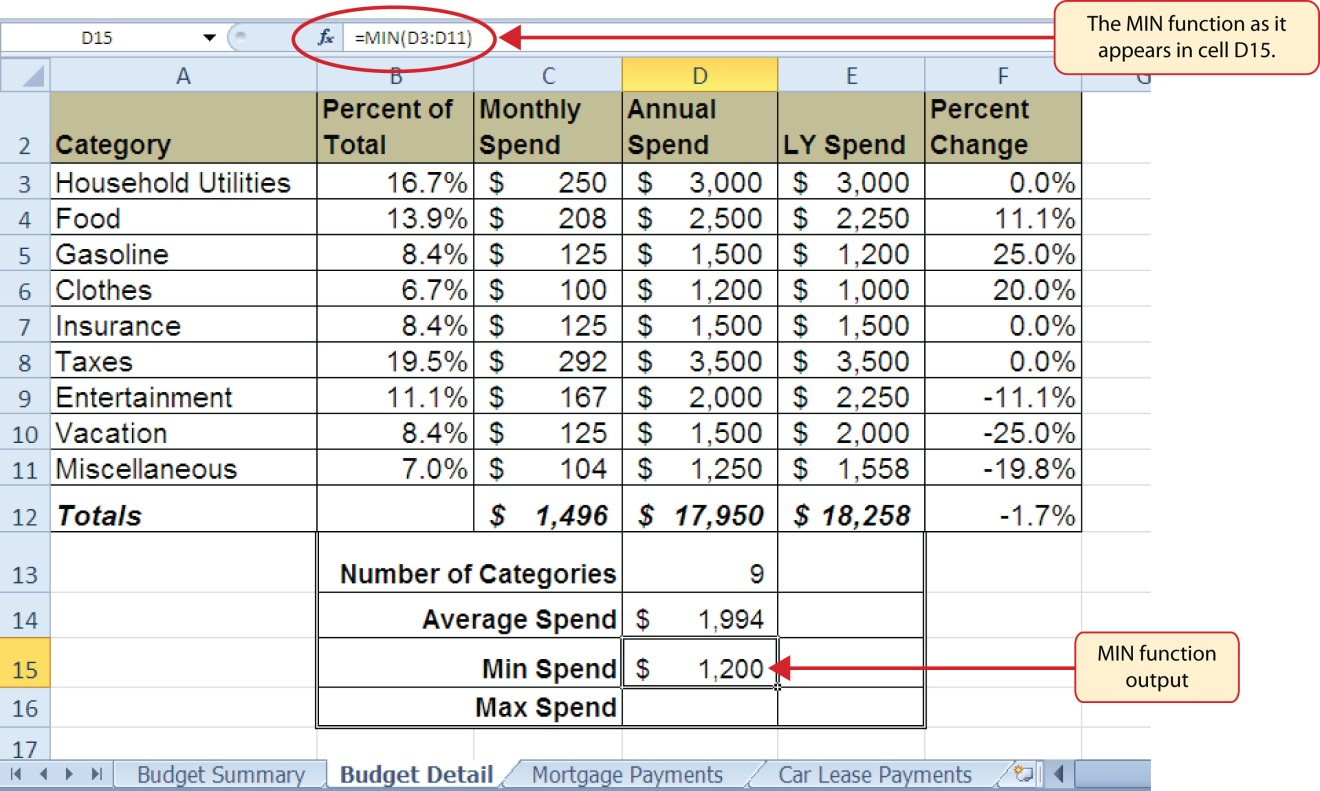"""The MIN function in formula as """"=MIN(D3:D11)"""" and output of """"$1,200"""" in cell D15 for Min Spend."""