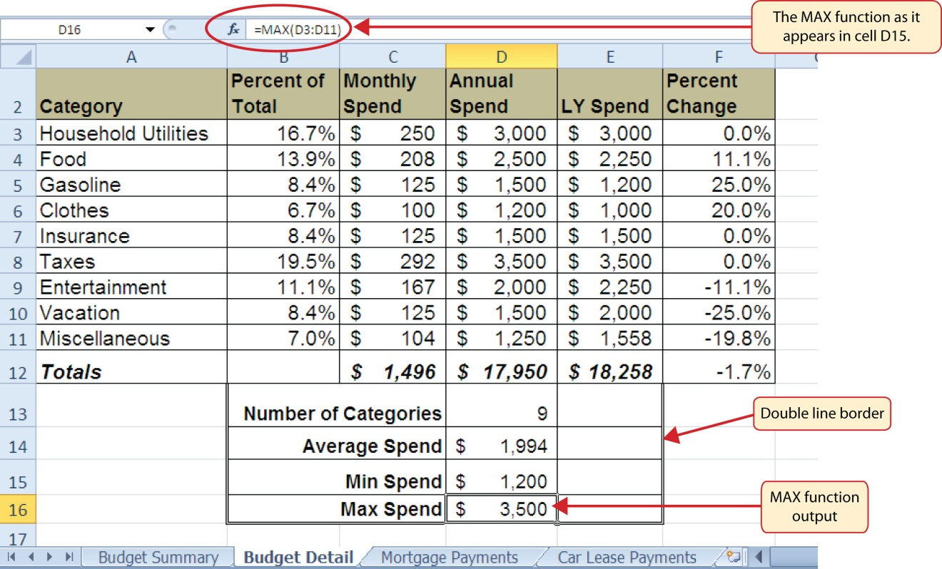 """The MAX function in formula as """"=MAX(D3:D11)"""" and output of """"$3,500"""" in cell D16 for Max Spend."""