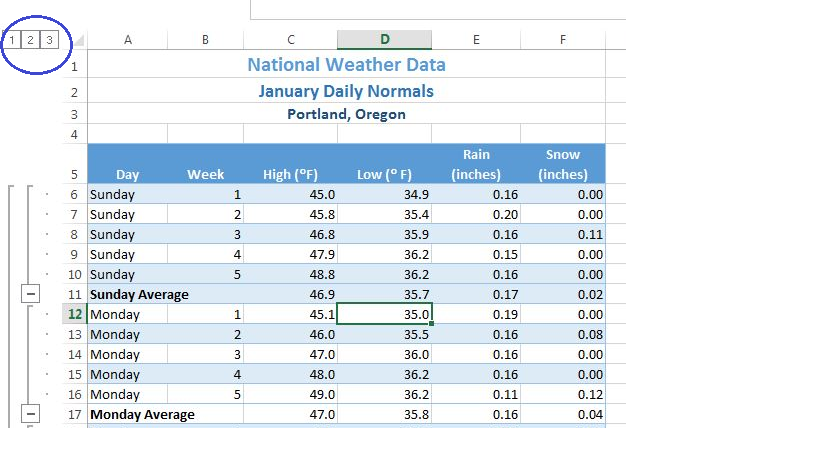"""1,2,3 Outline buttons in upper left corner circled in blue. A11 """"Sunday Average"""" bold, black, and subtotal data for High (°F) 46.9, Low (°F) 35.0, Rain 0.19, and Snow 0.00. A17 """"Monday Average"""" bold, black, and subtotal data for High (°F) 47.0, Low (°F) 35.8, Rain 0.16, and Snow 0.04."""