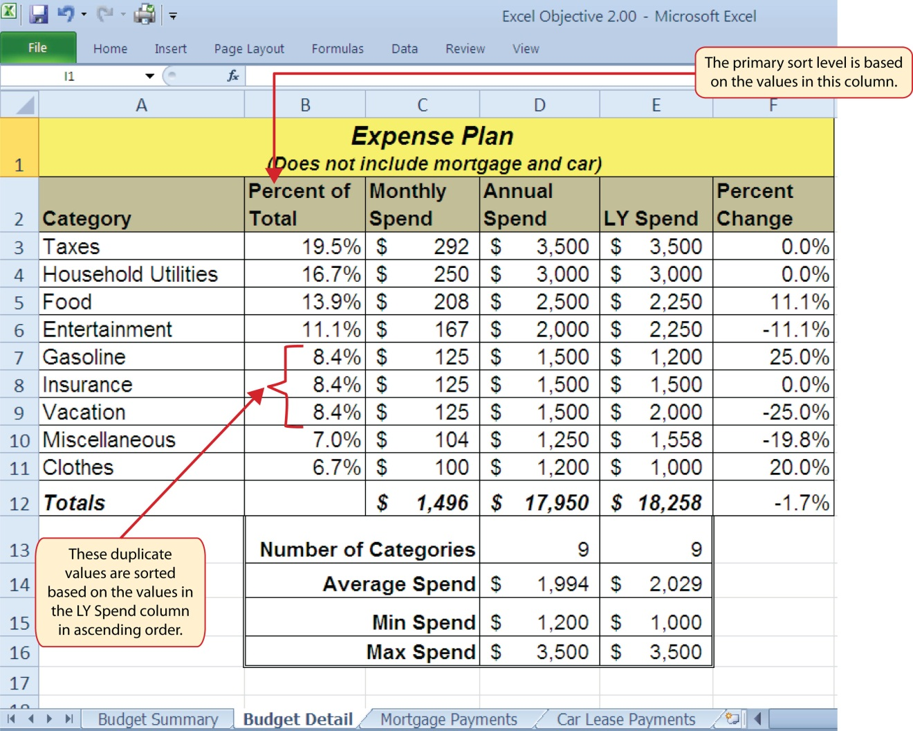 """Budget Detail worksheet after Sorting showing duplicate values in Column A of """"8.4%"""". Primary sort level based on values in Column B """"Percent of Total."""""""