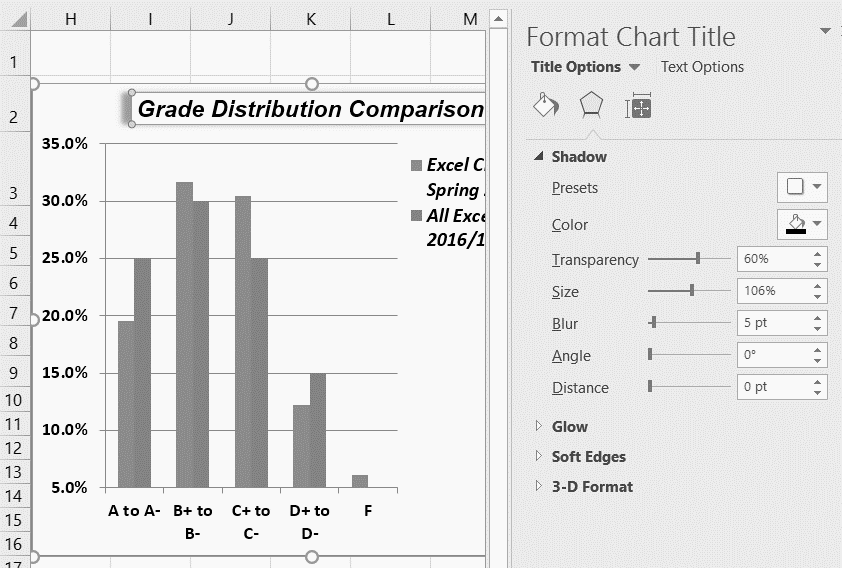 Format Chart Title pane open with Title Options selected for Shadow and Color.