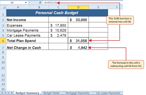 """SUM function """"=SUM(C3:C5) entered into cell D6 showing cell is subtracting D6 (Total Plan Spend) from D2 (Net Income). """"Net Change in Cash"""" shows output of $1,942 in cell D7."""