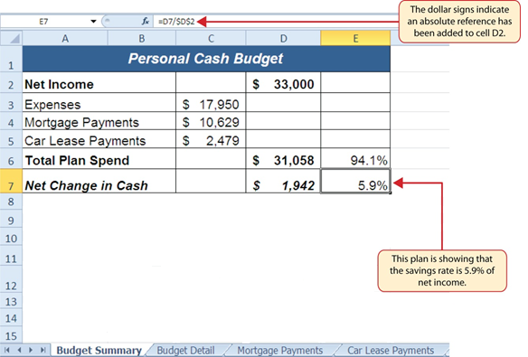 """""""$"""" in """"=D7/$D$2"""" indicates an absolute reference was added to cell D2 function. Cell E7 in Personal Cash Budget worksheet shows savings rate is 5.9% of net income."""