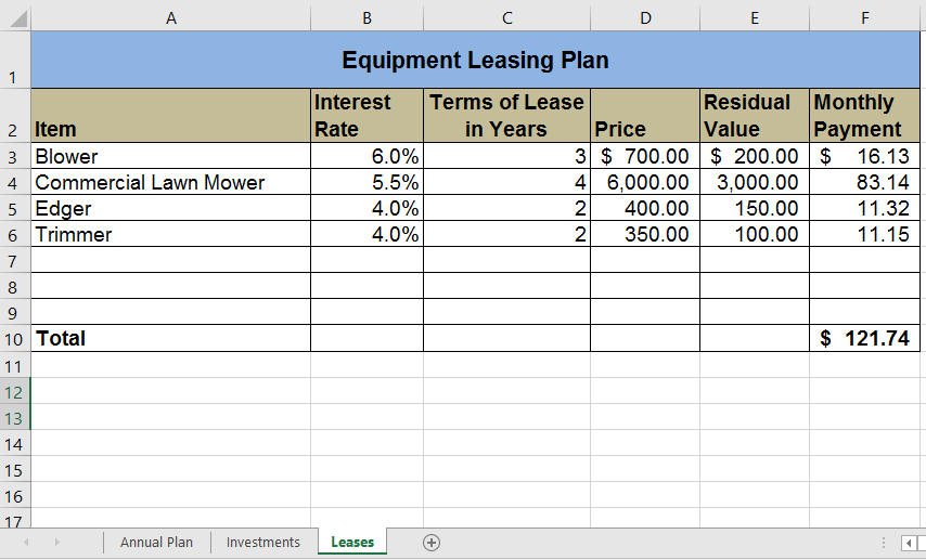 Leases worksheet: A1:F1 range merged as one cell for Title: Equipment Leasing Plan (bold). Column A titled Item A2 (bold) with Blower A3 (6.0% in cell B3, 3 in cell C3, $ 700.00 in D3, $ 200.00 in E3, and $ 16.13 in F3), Commercial Lawn Mower A4, (5.5% in cell B4, 4 in C4, 6,000.00 in D4, 3,000.00 in E4 and 83.14 in F4), Edger A5 (4.0% in B5, 2 in C5, 400.00 in D5, 150.00 in E5, and 11.32 in F5), Trimmer A6 (4.0% in cell B6, 2 in cell C6, 350.00 in D6, 100.00 in E6, AND 11.15 in F6), Total (bold) in A10. Column B titled Interest Rate (bold), Column C titled Terms of Lease in Years (bold), Column D titled Price (bold), Column E titled Residual Value (bold).