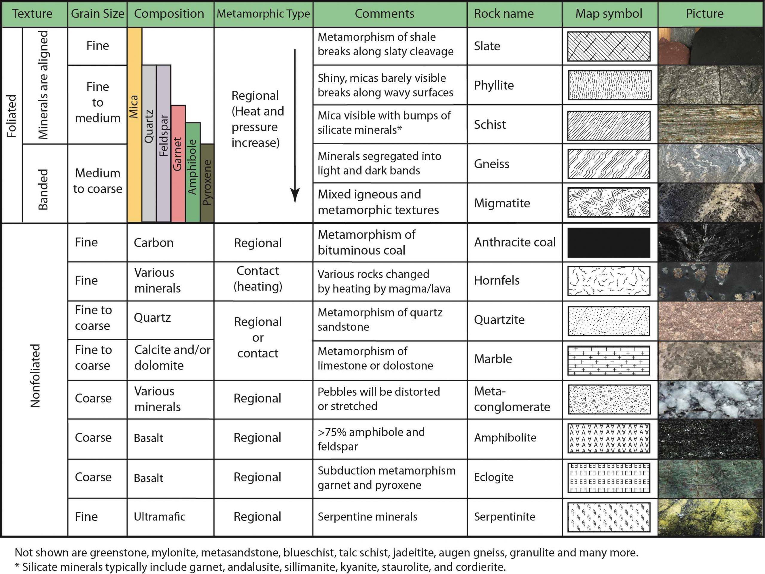 Summary of main characteristics of metamorphic rocks