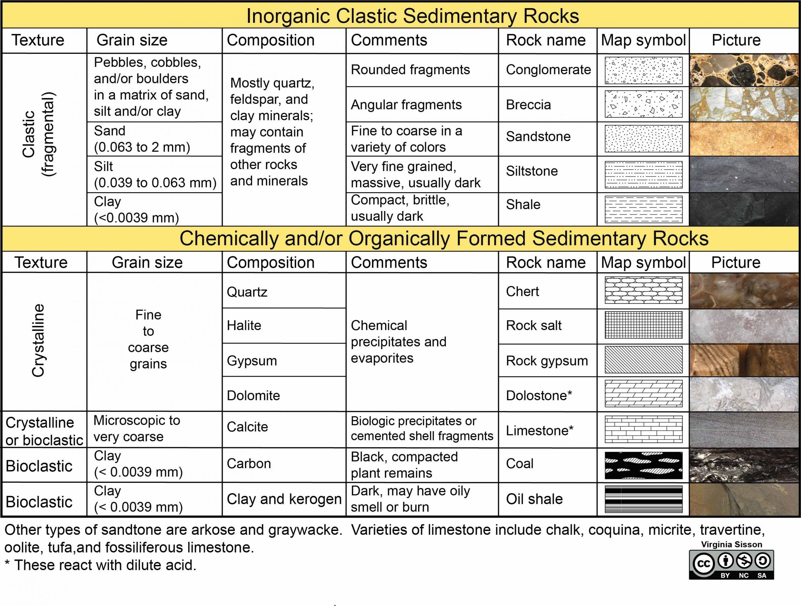 Sedimentary rock classification table. Separates inorganic clastic rocks from chemically and organically formed rocks.