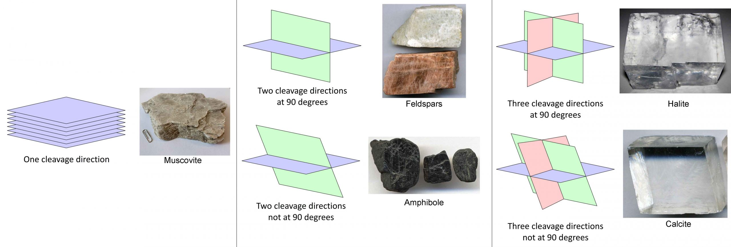 Five common mineral cleavages showing the number and relative angle of cleavage planes, each with a representative minerals.