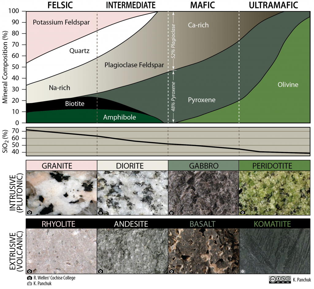 Igneous rock compositions, their mineral content, and examples of extrusive and igneous rocks.