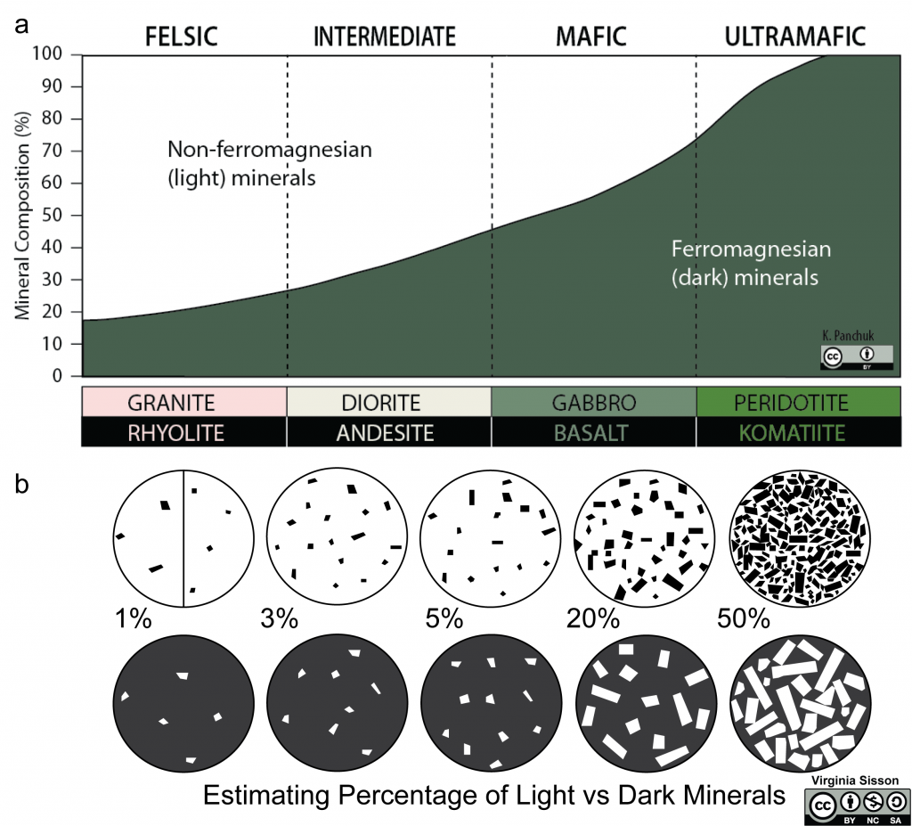 Top is how to classify igneous rocks using percentages of light and dark colored minerals. Bottom shows relative proportions of light versus dark minerals.