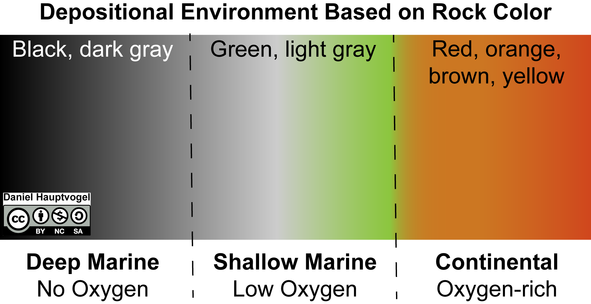 Depositional environment of sedimentary rocks based on rock color from black to gray to green to red-brown.