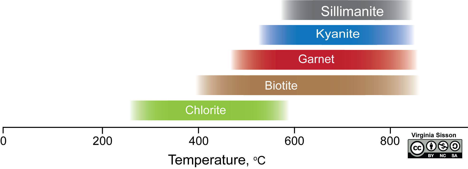 Index minerals for identification of metamorphic rocks and their temperature ranges.