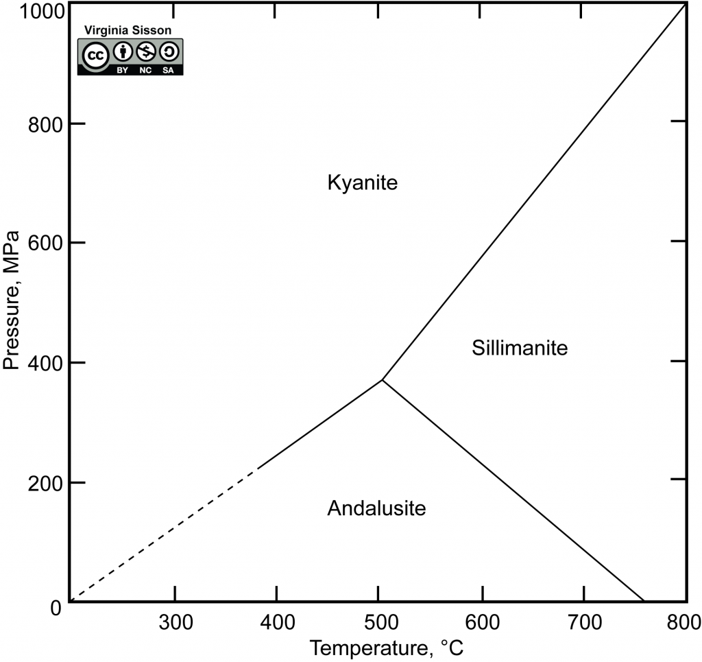 Pressure temperature diagram for three polymorphs of aluminosilicate minerals (kyanite, andalusite, and sillimanite).
