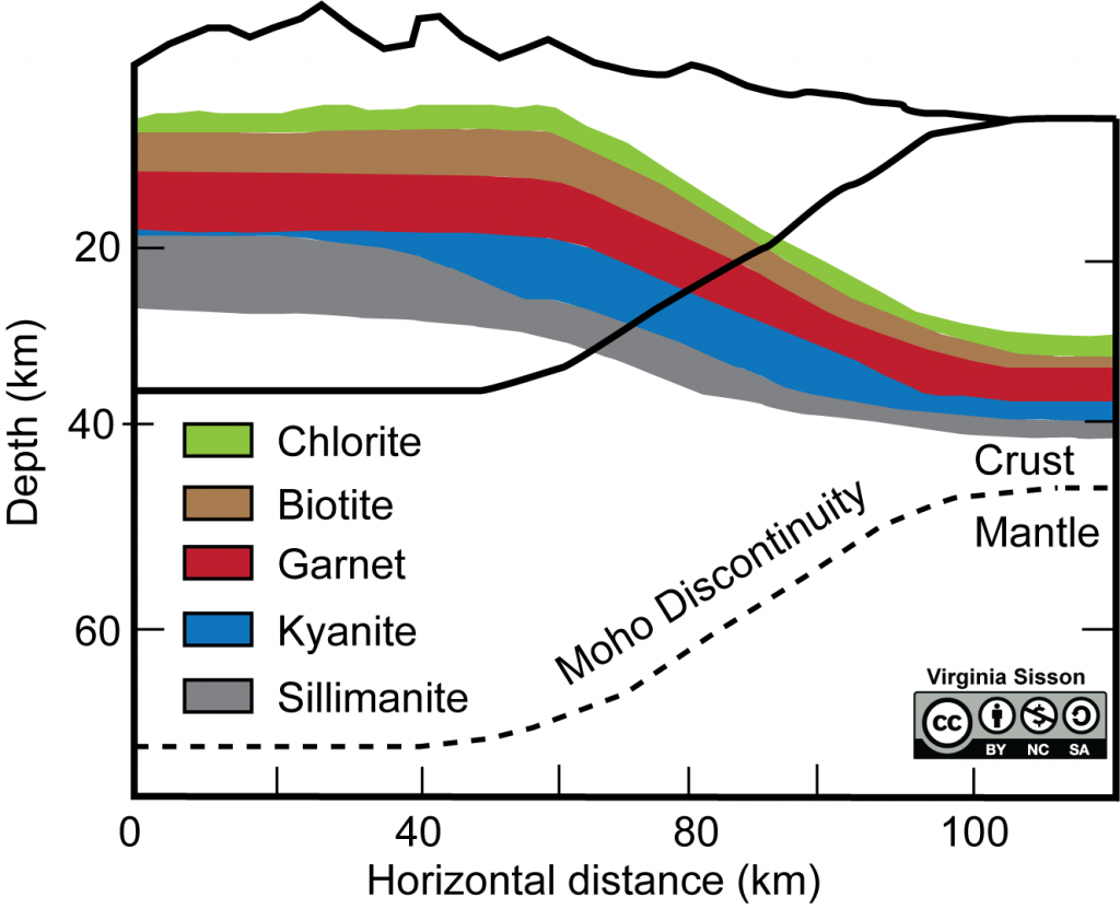 Zones of metamorphic index minerals in a continental convergence tectonic setting.