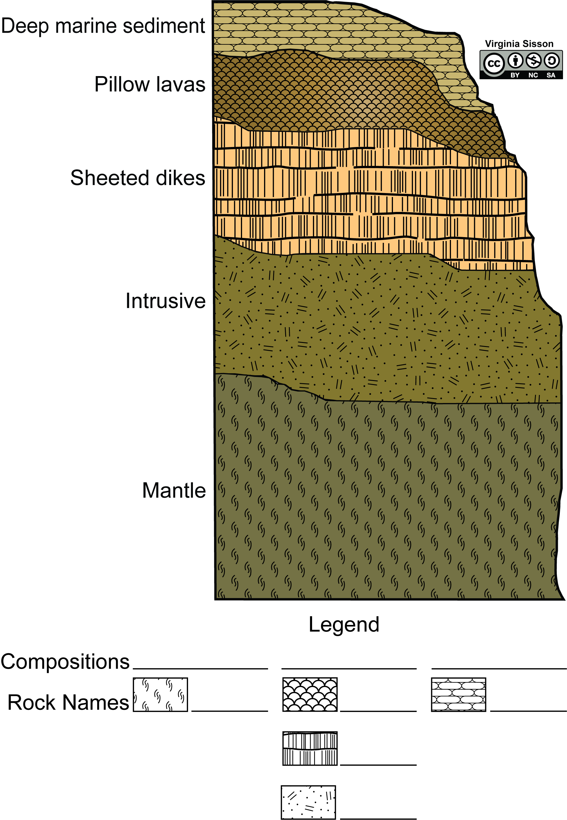 A sequence of igneous and sedimentary rocks found in ophiolite complexes.