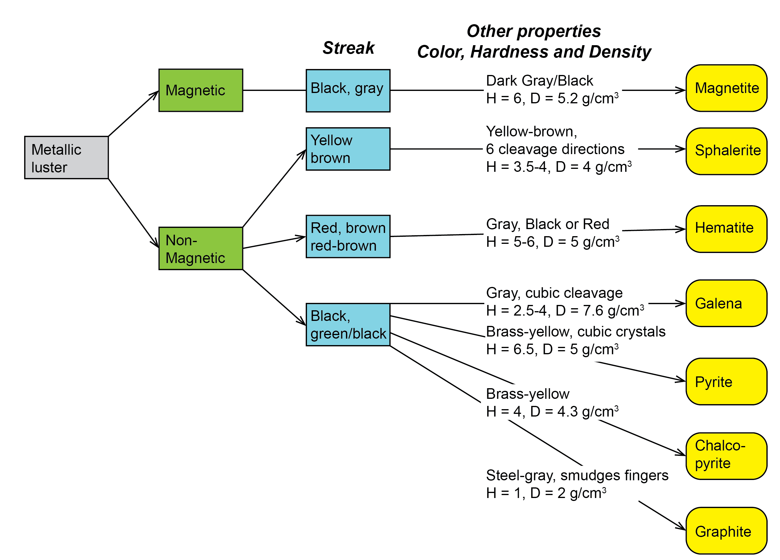 Flowchart for minerals with metallic luster