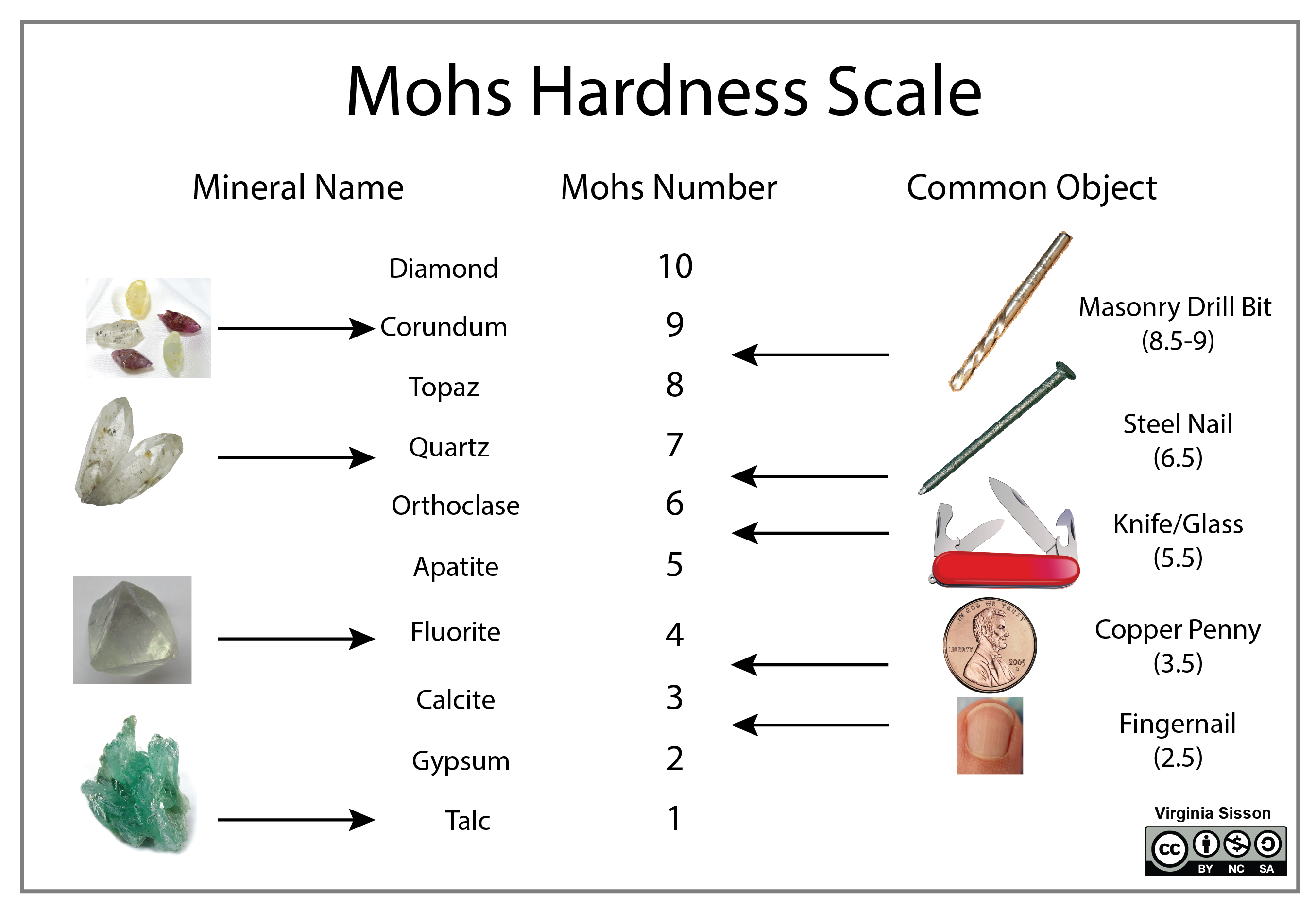 Mohs scale of relative hardness of minerals compared to common objects (finger nail, copper penny, glass, steel nail, and masonry bit).