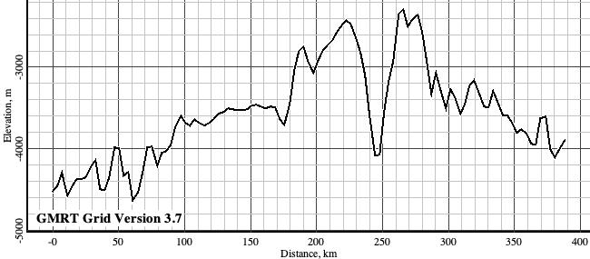 Third vertically exaggerated topographic profile for Exercise 1.4