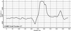 Topographic profile 4. Vertical exaggeration is 50:1. The vertical axis is meters below sea level at 0 meters.
