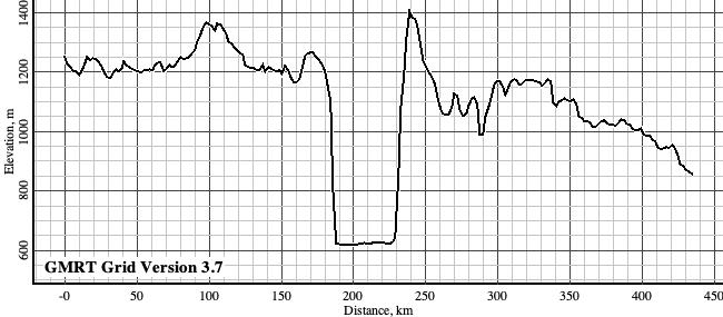 Fifth vertically exaggerated topographic profile for Exercise 1.4