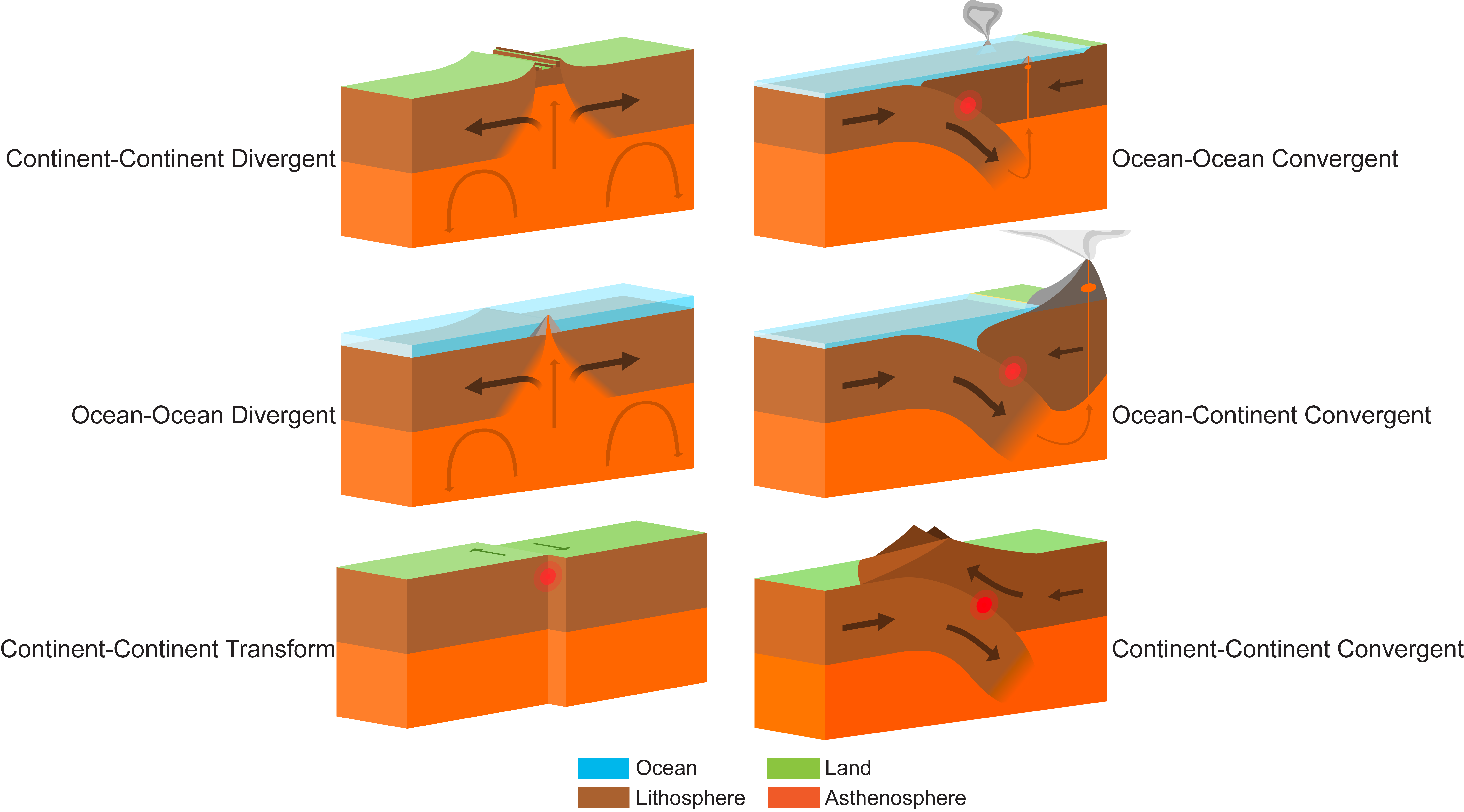 The six types of plate tectonic boundaries and their motions.