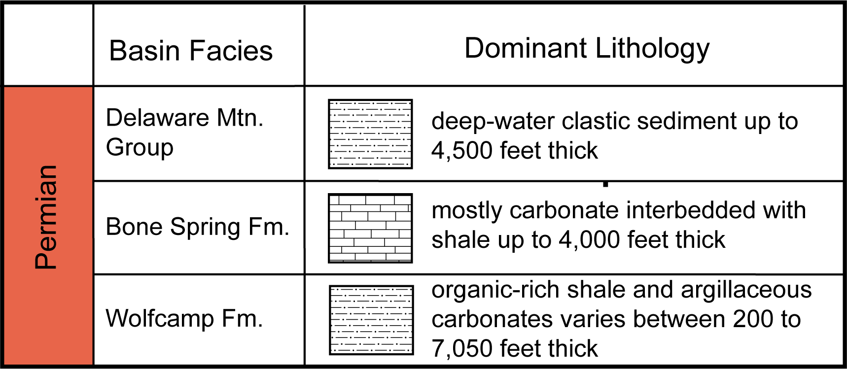 Simplified stratigraphy for the Delaware Basin