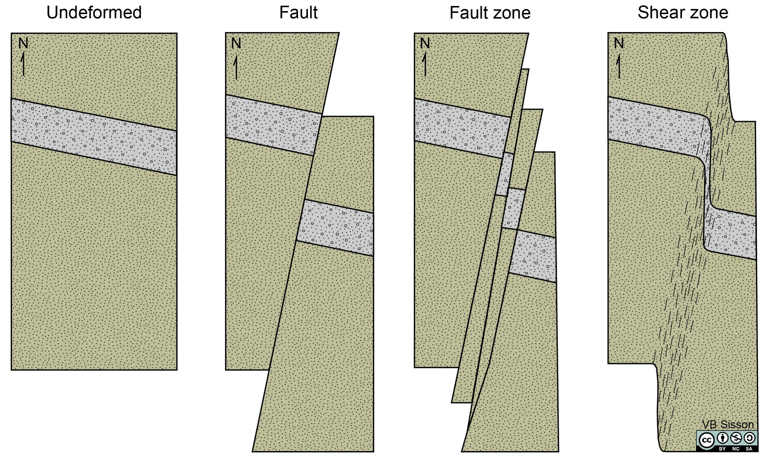 Schematic diagrams of a fault, fault zone and a shear zone.