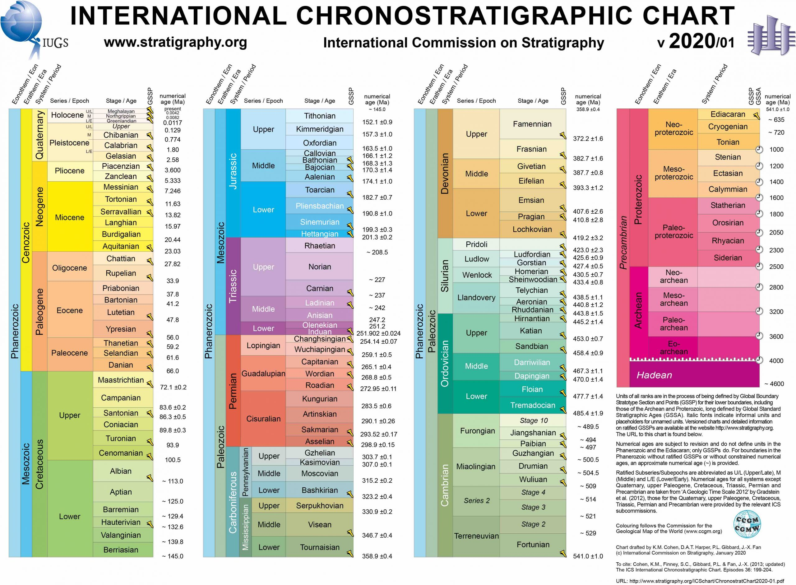 The geologic timescale is broken up into many different sections and subsections. Each has a different name and an age.