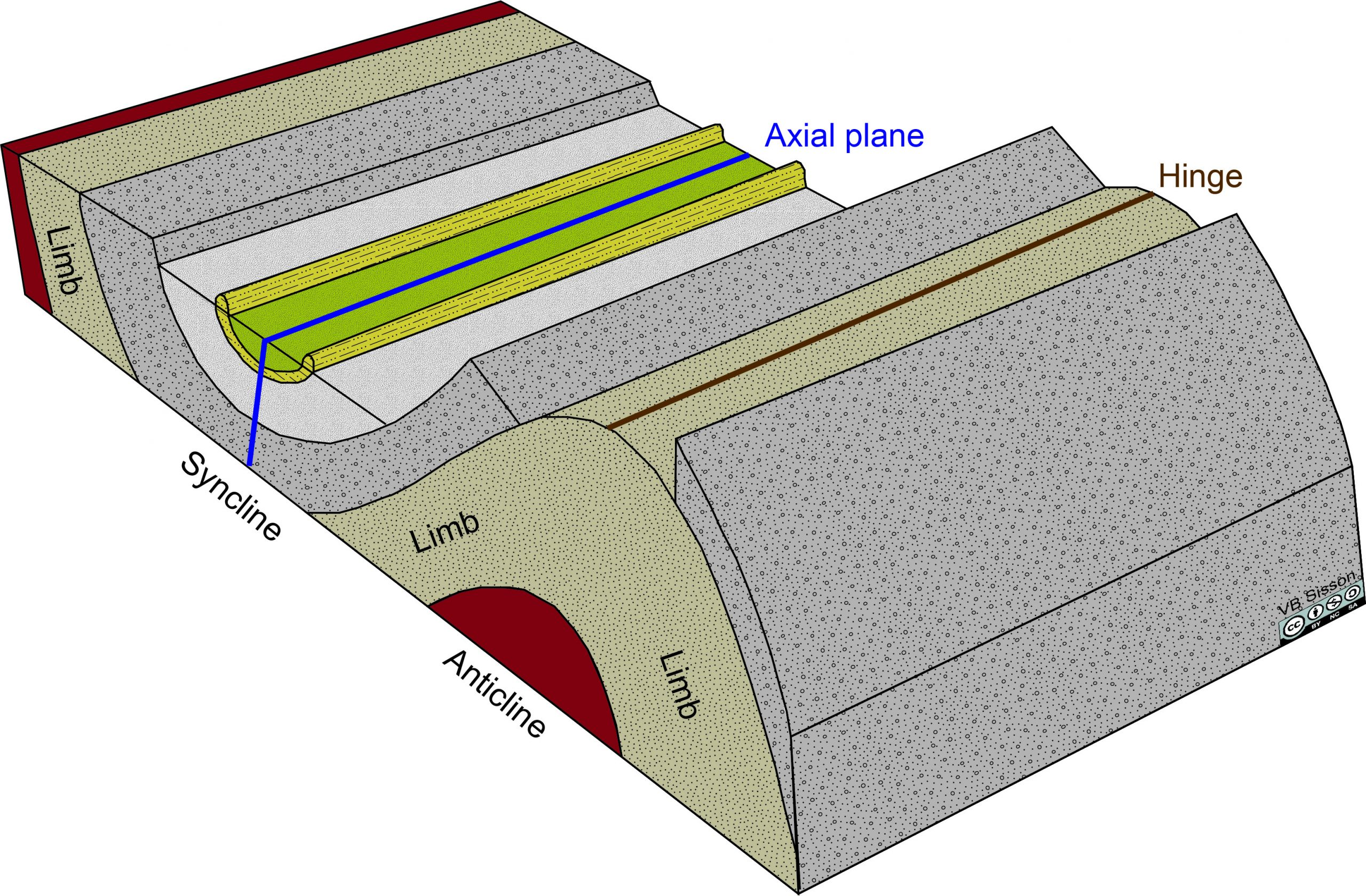Parts of a pair of folds