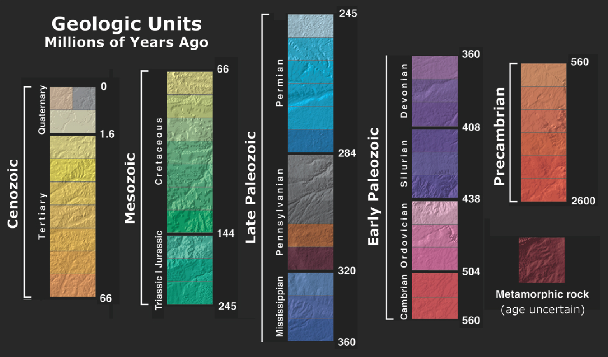 Color-coded map key for geologic ages