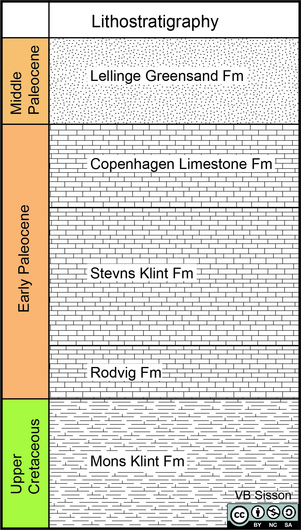 Stratigraphic column for Stevns Klint