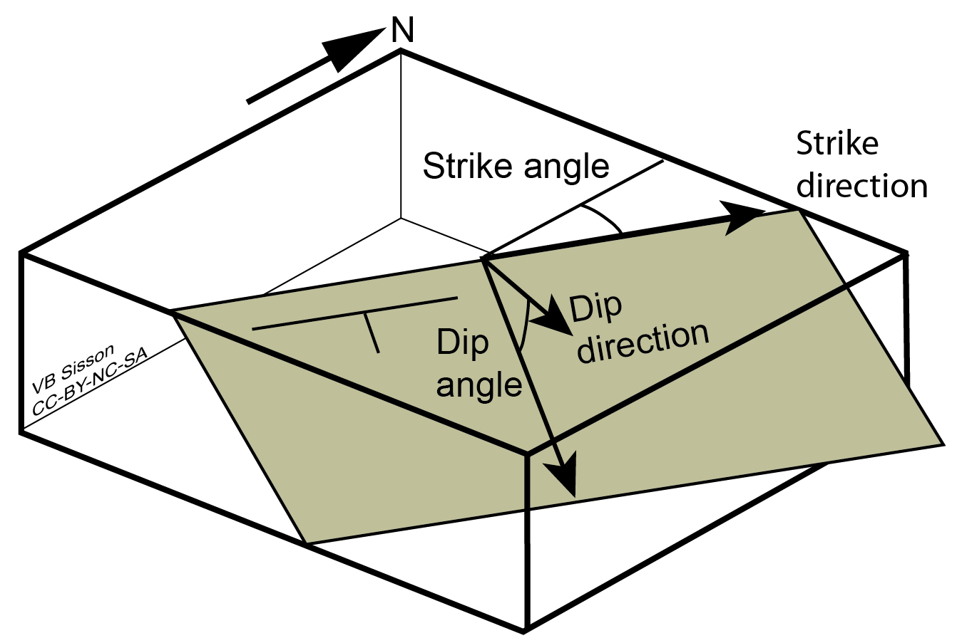 Block Diagram showing strike and dip of an inclined plane