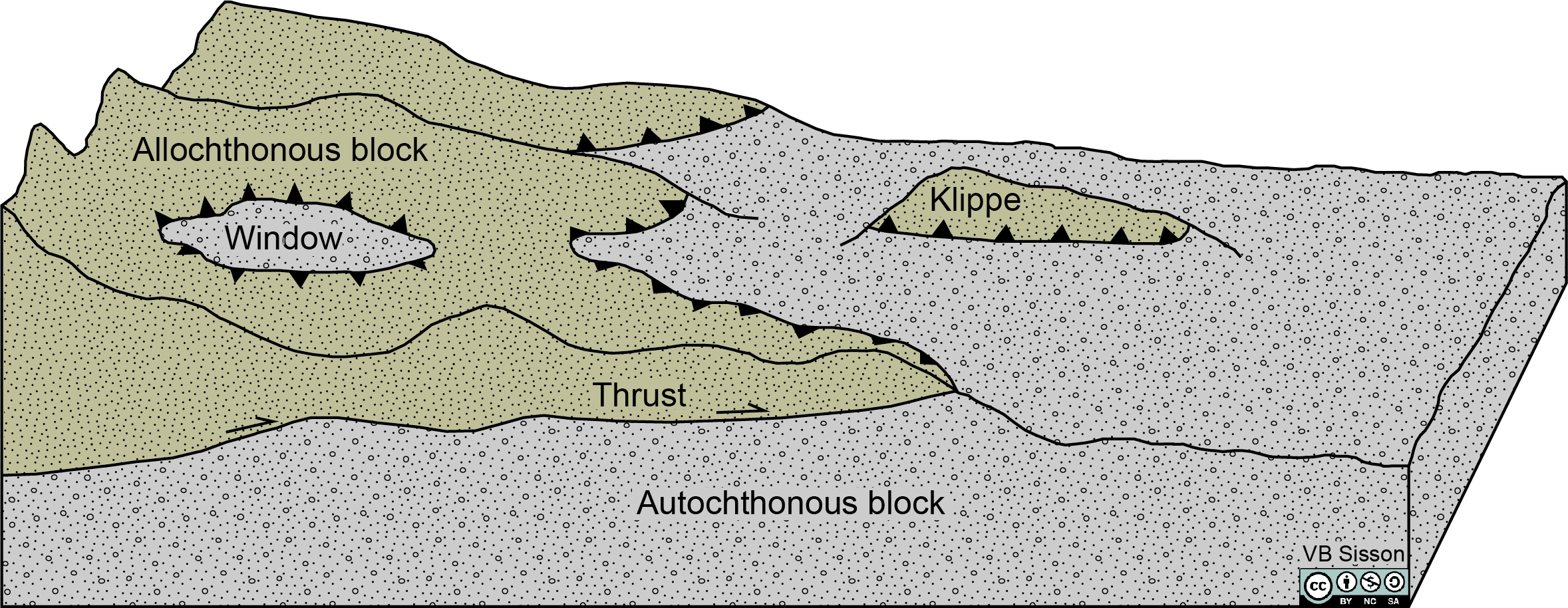Thrust fault forming a klippe or window