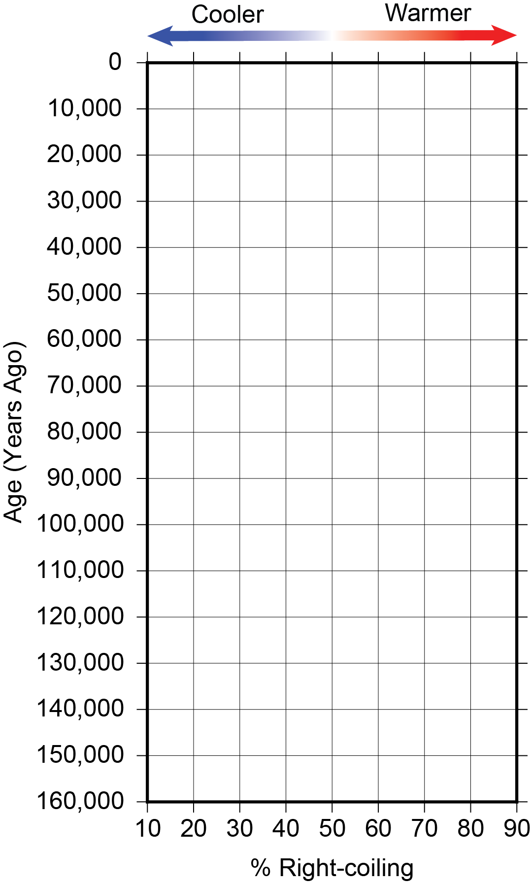 Empty graph plotting right-coiling forms versus time.