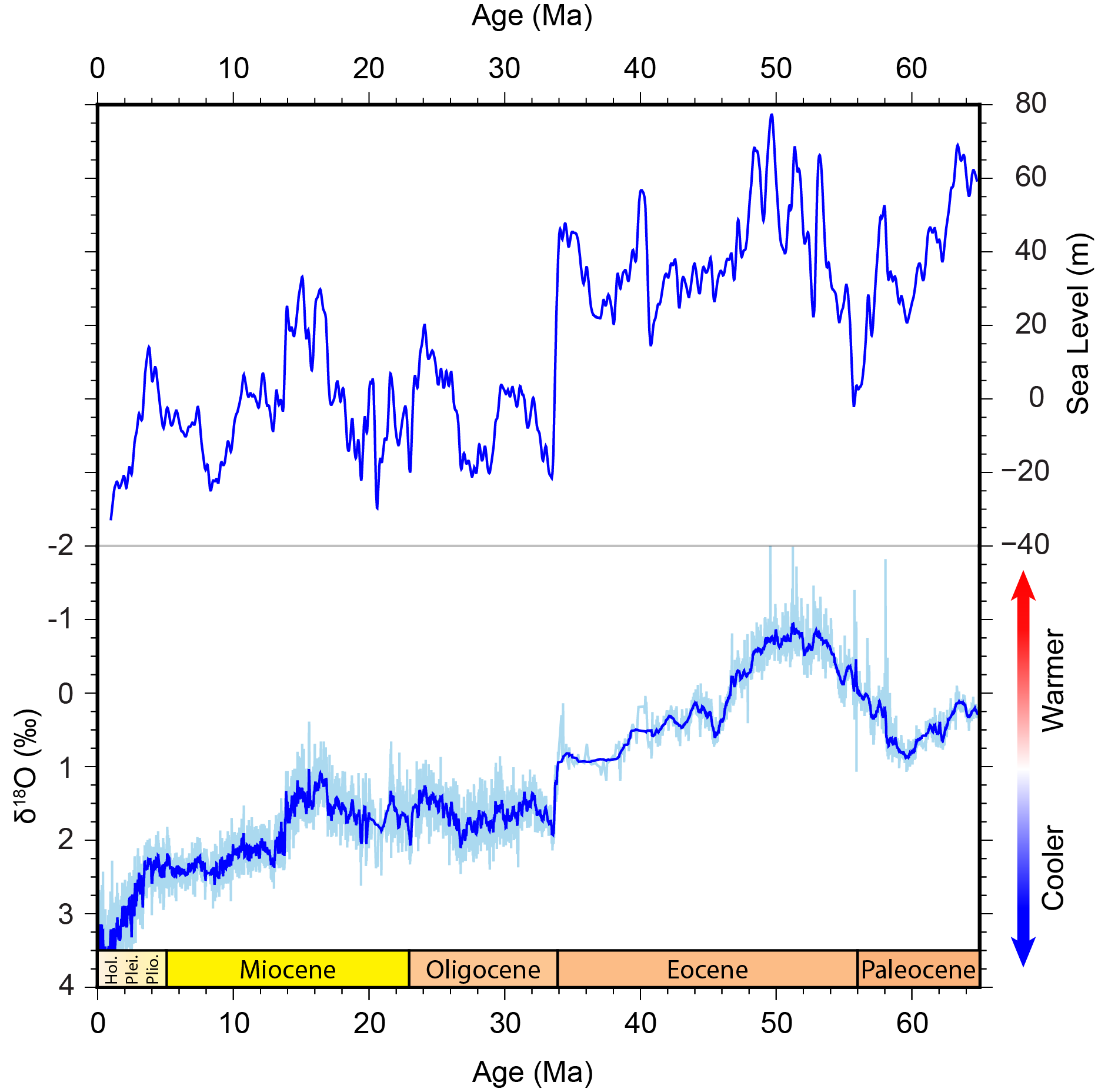 Oxygen-18 and sea level records for the past 65 million years show a general cooling trend with distinct climate events.