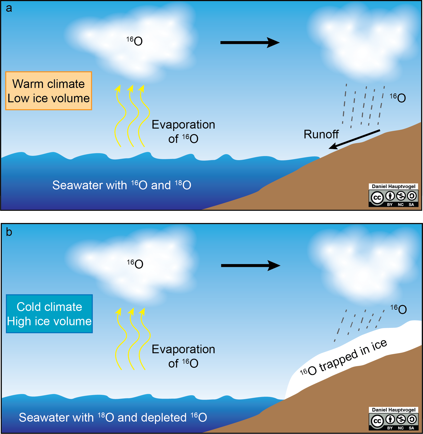 During cold times oxygen-16 is stored on continents in ice sheets.