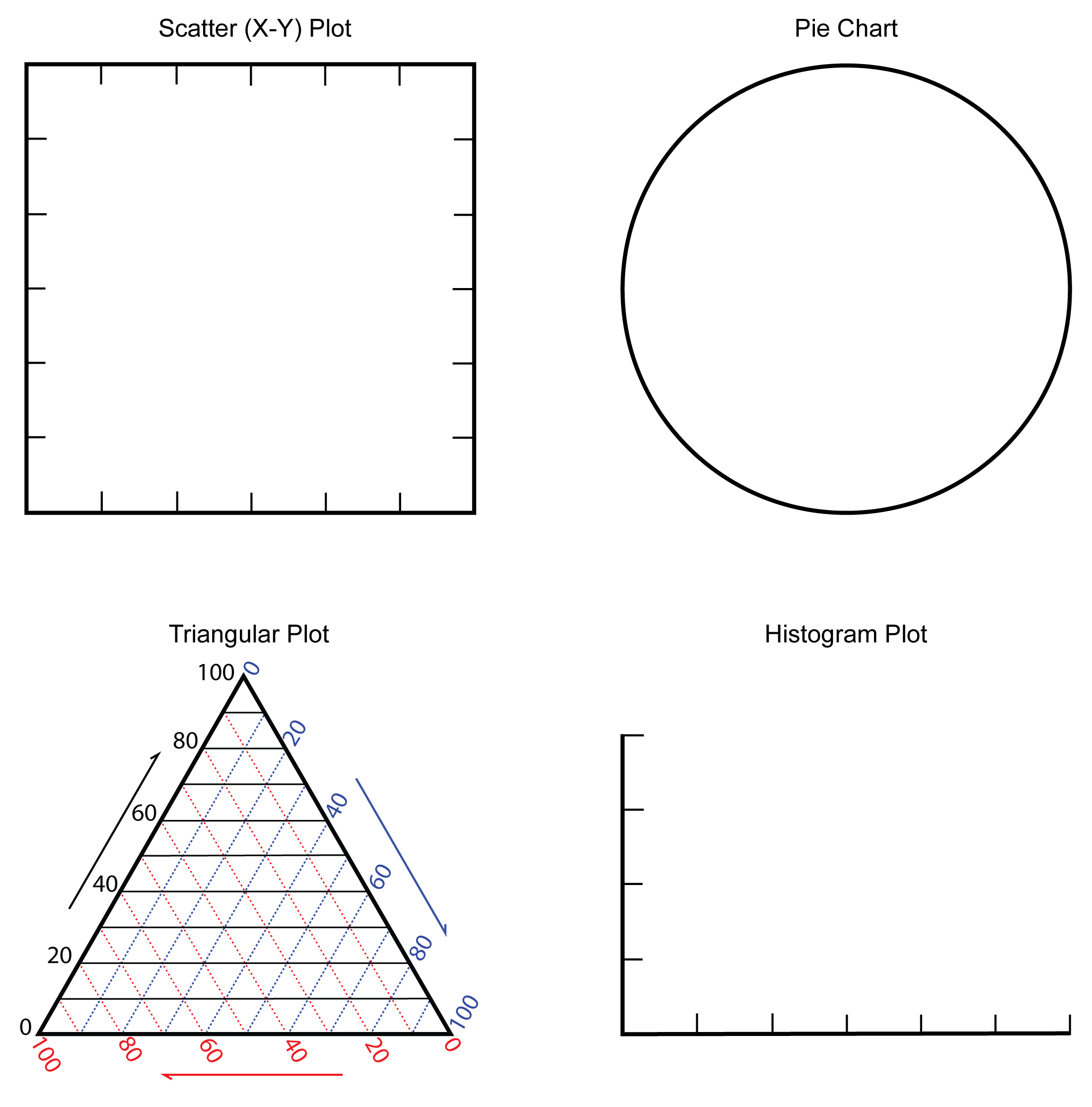 Four blank graphs to use for exercise 0.7